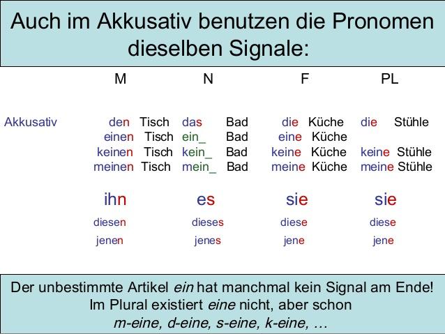 Grammatik deklination akkusativ