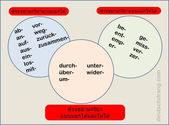 Grammatik trennbare verben