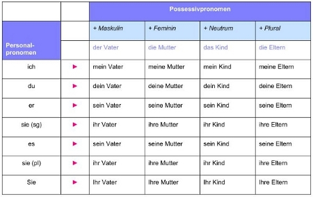 tabelle_possessivpronomen_klein