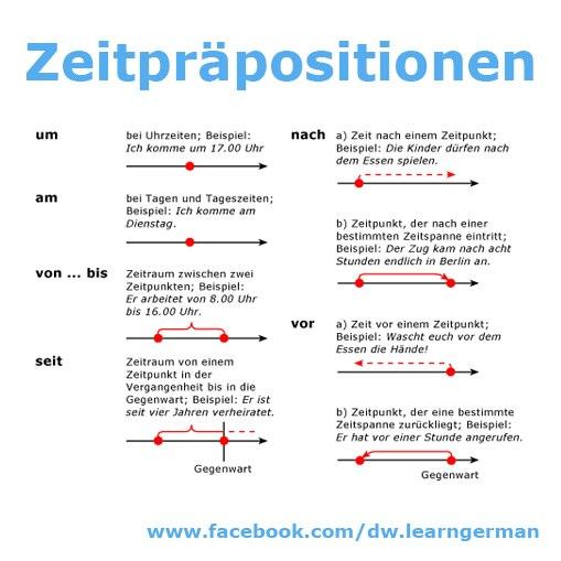 Grammatik Zeitpräpositionen1