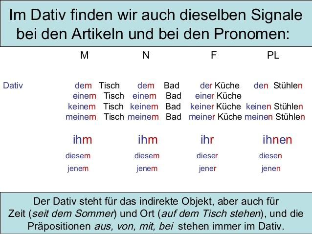 Grammatik deklination dativ